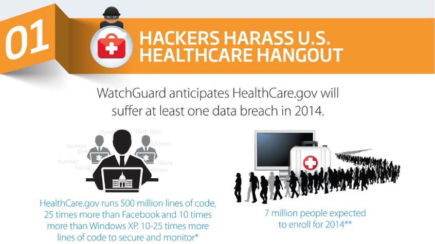 Watchguard-security-threats-2014-a