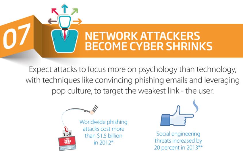 Watchguard-security-threats-2014-g.